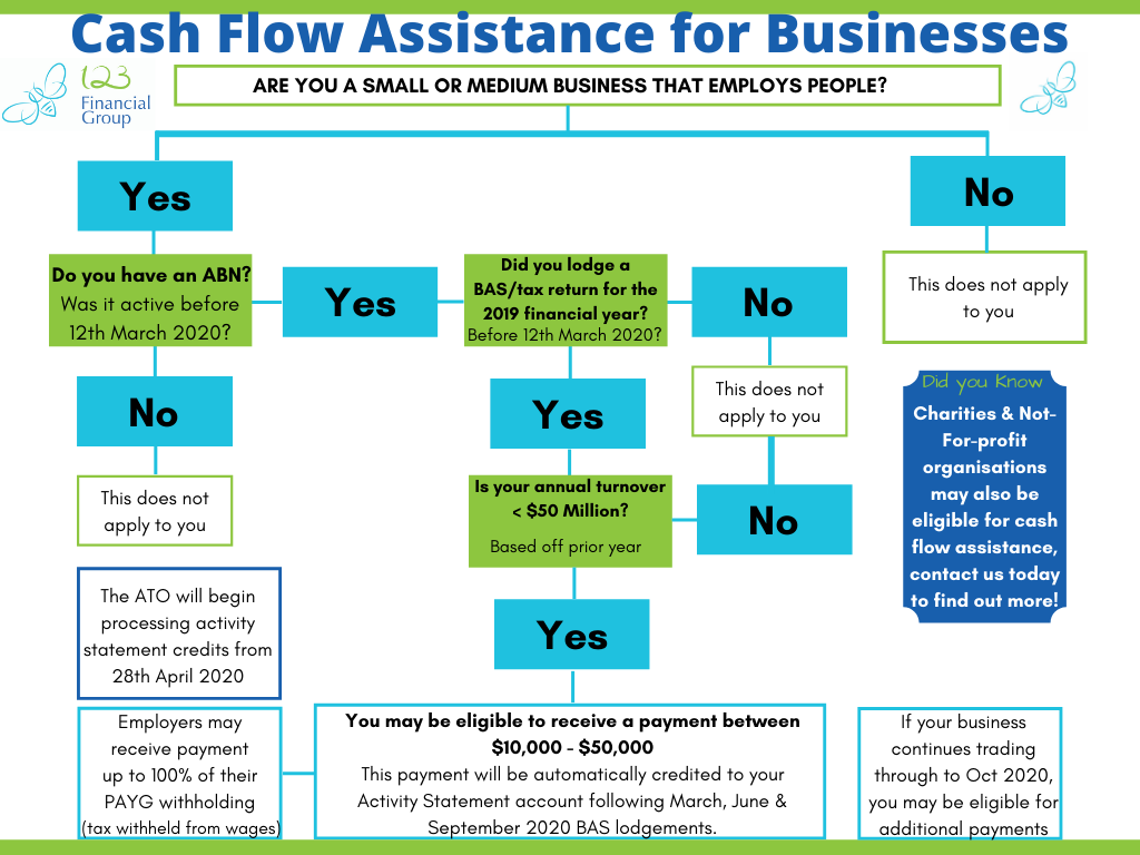 Cash Flow Assistance For Businesses